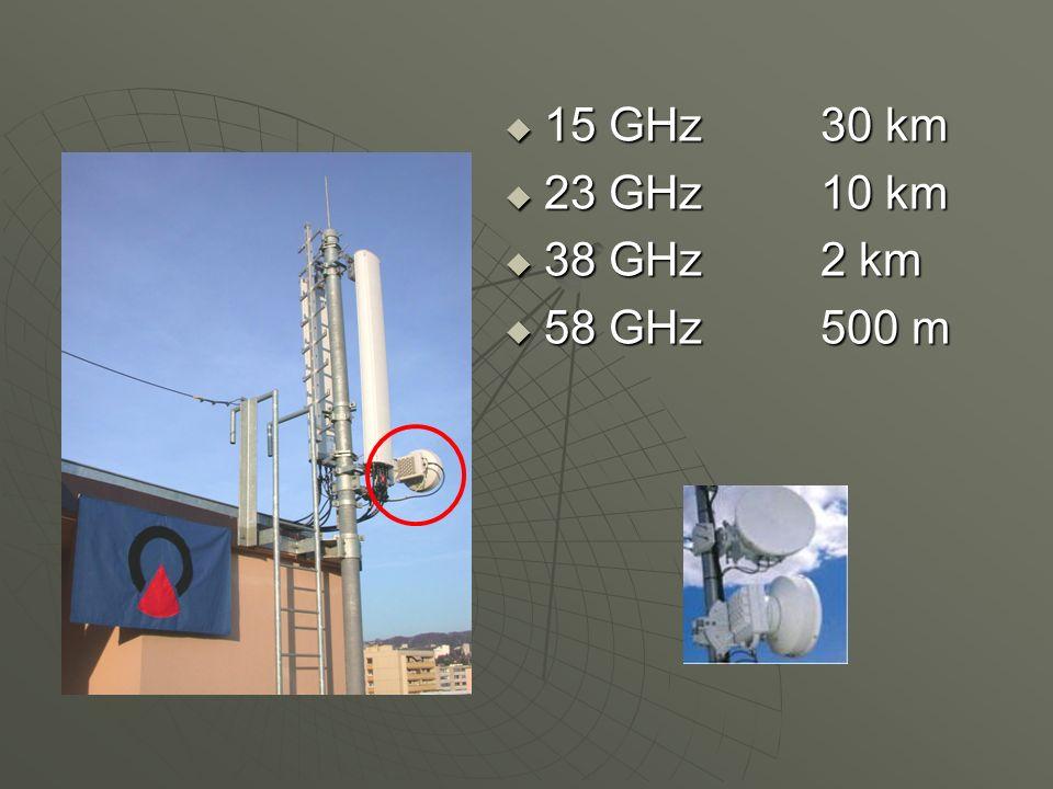 15 GHz30 km 15 GHz30 km 23 GHz10 km 23 GHz10 km 38 GHz2 km 38 GHz2 km 58 GHz500 m 58 GHz500 m