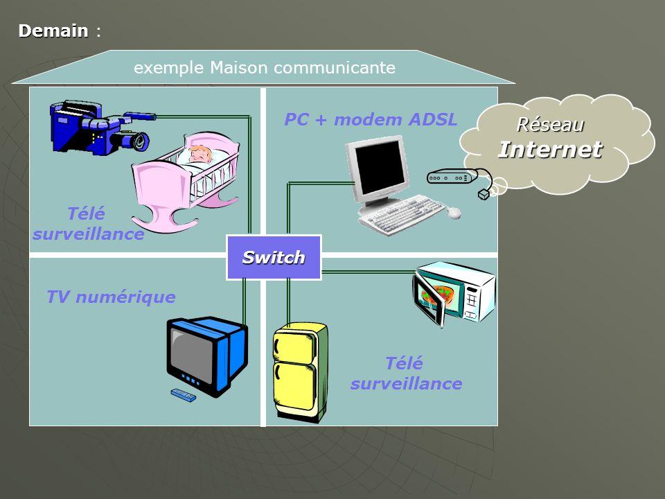 exemple Maison communicante RéseauInternet Switch PC + modem ADSL Télé surveillance TV numérique Télé surveillance Demain Demain :