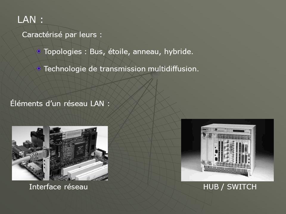 LAN : Caractérisé par leurs : Topologies : Bus, étoile, anneau, hybride. Technologie de transmission multidiffusion. Éléments dun réseau LAN : HUB / S