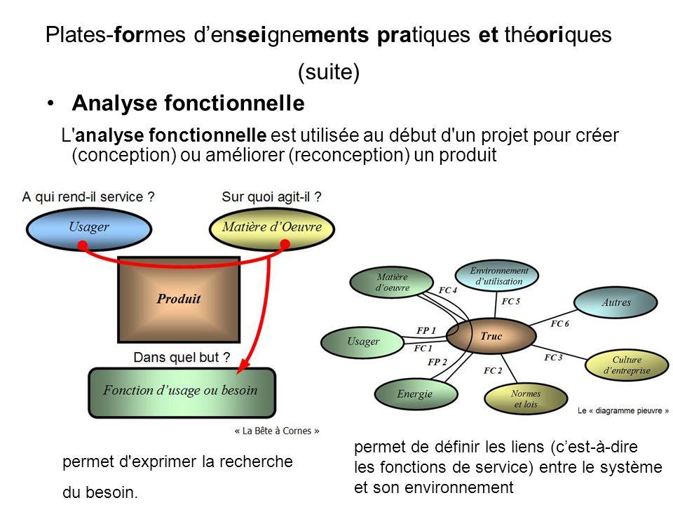 Analyse fonctionnelle L'analyse fonctionnelle est utilisée au début d'un projet pour créer (conception) ou améliorer (reconception) un produit Plates-