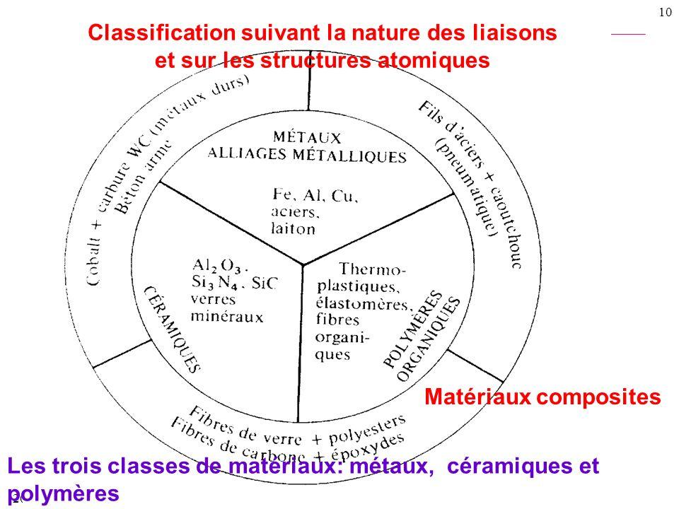 20/01/2014 9 Les matériaux sont classés suivant différents critères tels que leur: Composition Structures atomiques et nature des liaisons Propriétés