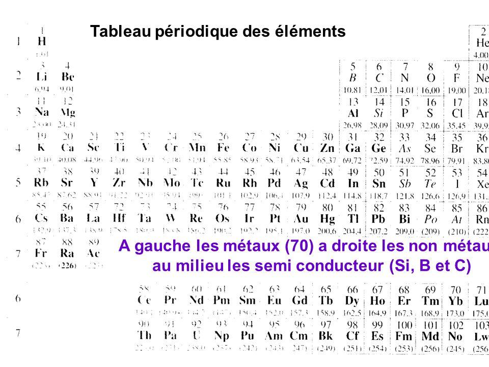 20/01/2014 11 Métaux et Alliages ( liaisons métalliques Polymères organiques (liaisons covalentes et liaisons secondaires) Céramiques (liaisons ioniqu