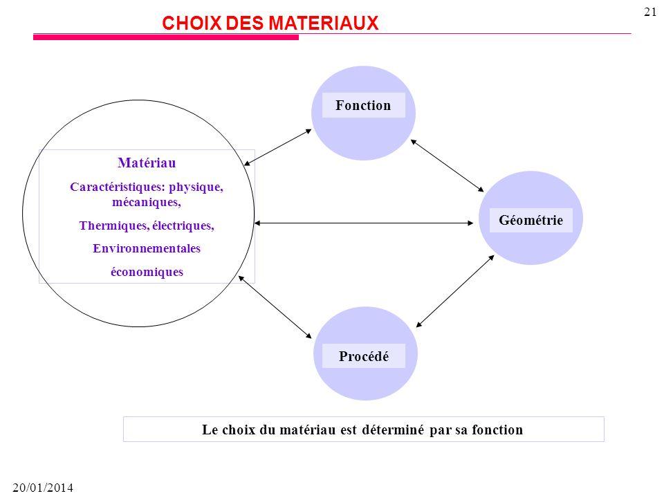20/01/2014 20 Coûts des Matériaux