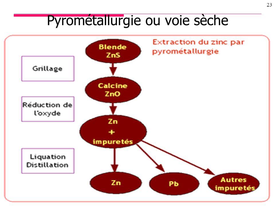 20/01/2014 22 Procédés délaboration Pyrométallurgie (voie sèche) Hydrométallurgie (voie humide) Exemple du Zinc