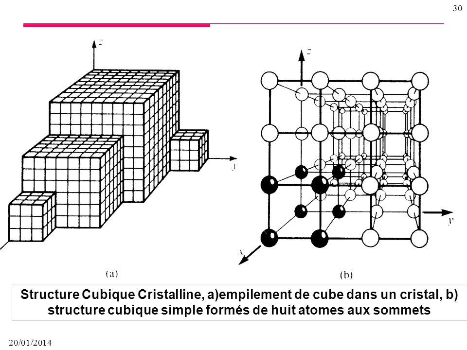 20/01/2014 29 Cest le mode de répartition des atomes ou des molécules dans le matériau solide et les relations géométriques existant entre les positio