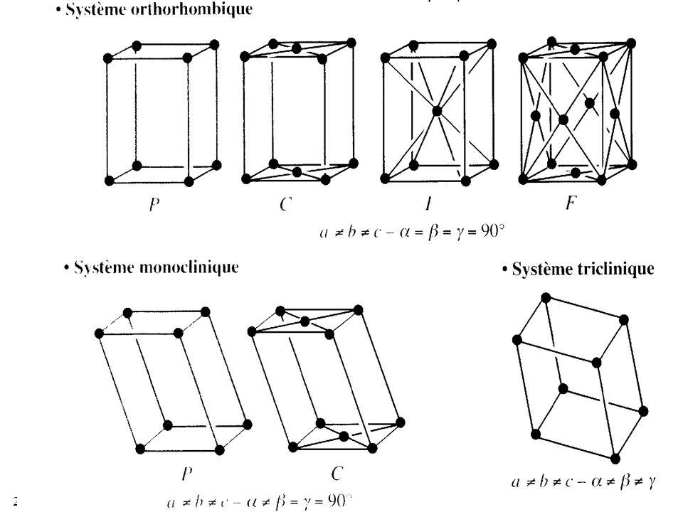 20/01/2014 35 Les quatorze réseaux spatiaux de Bravais (p –primitif, C- centré, F faces centrées répartis en sept systèmes cristallins