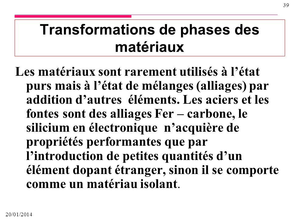 20/01/2014 38 Structure tétraédrique amorphe SIO2