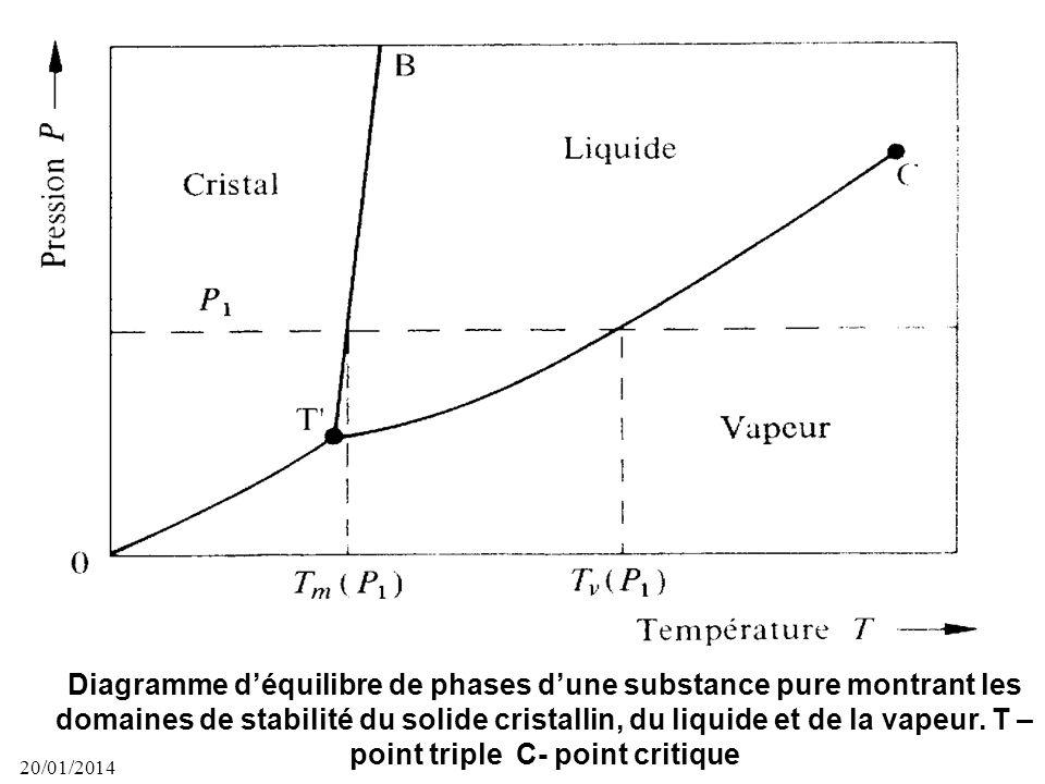 20/01/2014 40 Dans les mélanges, les atomes ou molécules de nature différentes peuvent être solubles en toute proportion (Cu – Ni) ou solubles partiel