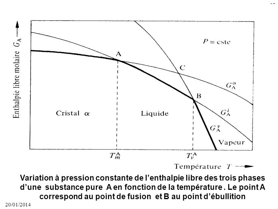 20/01/2014 41 Diagramme déquilibre de phases dune substance pure montrant les domaines de stabilité du solide cristallin, du liquide et de la vapeur.