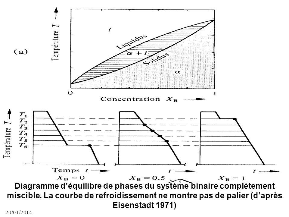 20/01/2014 42 Variation à pression constante de lenthalpie libre des trois phases dune substance pure A en fonction de la température. Le point A corr