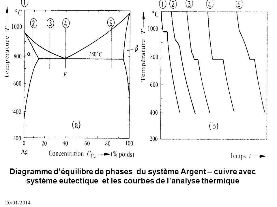 20/01/2014 43 Diagramme déquilibre de phases du système binaire complètement miscible. La courbe de refroidissement ne montre pas de palier (daprès Ei