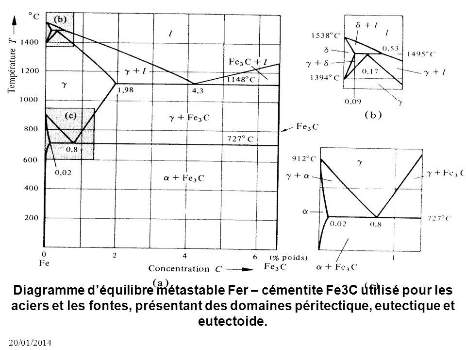 20/01/2014 44 Diagramme déquilibre de phases du système Argent – cuivre avec système eutectique et les courbes de lanalyse thermique