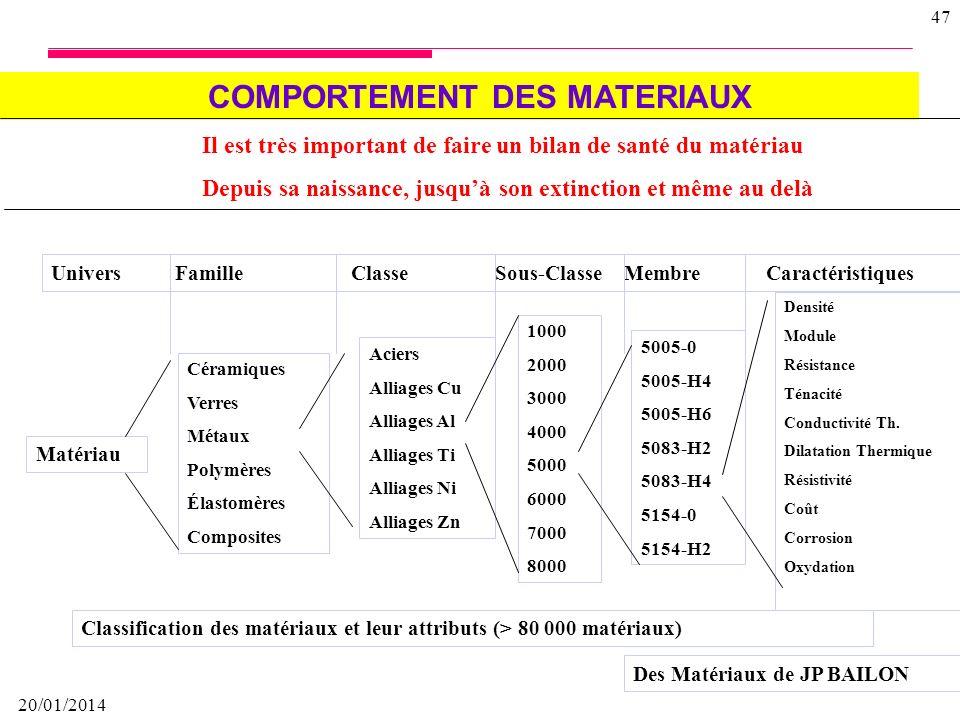 20/01/2014 46 Mécanique des matériaux étudie le comportement des matériaux sous sollicitations mécaniques (déformation,élasticité, plasticité, rupture
