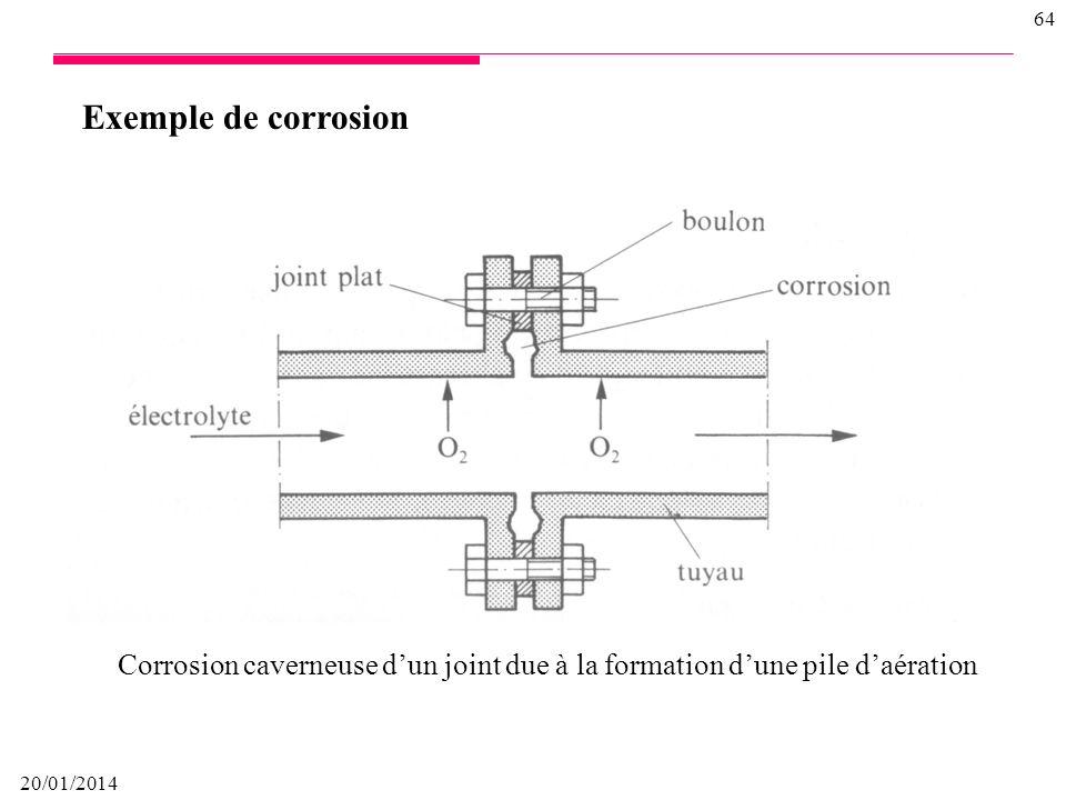 20/01/2014 63 Actions sur le système Temps Population (%) Masse ENVIRONNEMENT STRUCTURE TUBULAIRE Trafics Chocs & Vibrations Interaction Sol-Pipe Traf