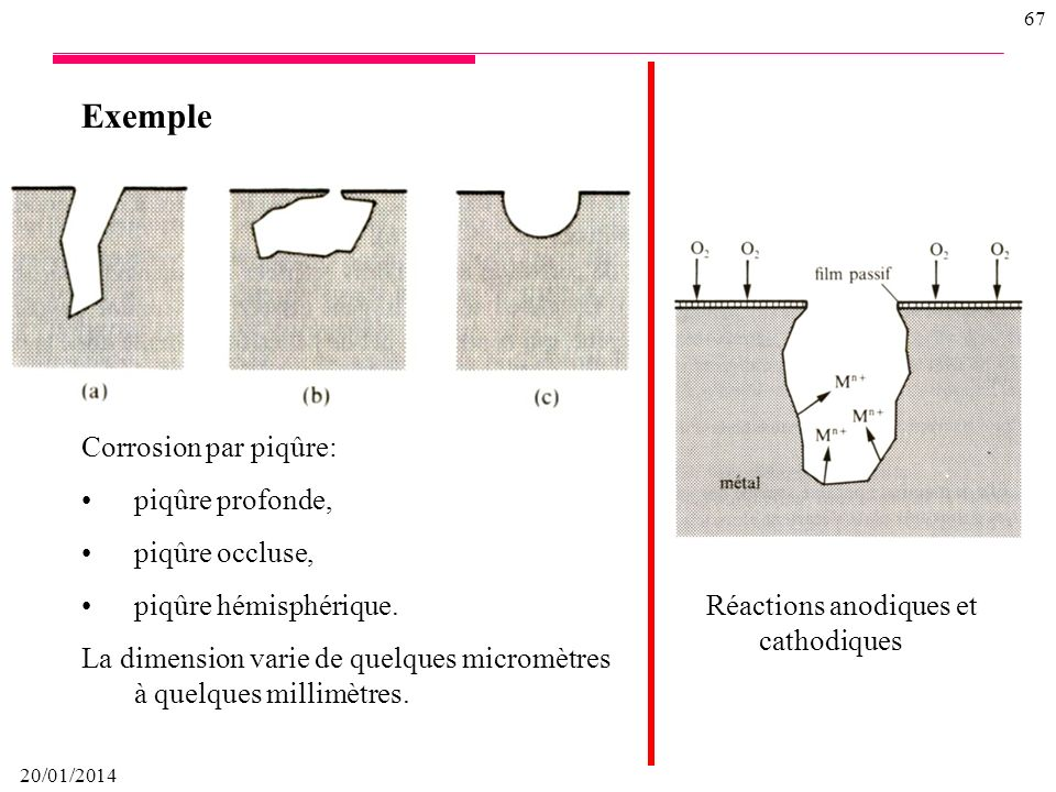 20/01/2014 66 Exemple Changement local du pH dans une goutte deau placée sur une surface en acier
