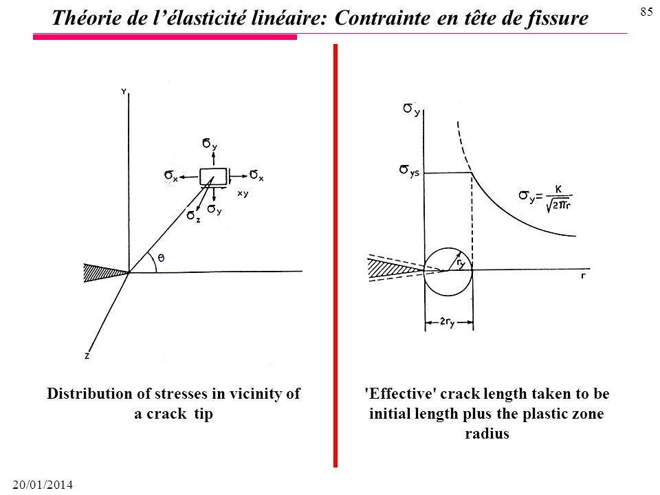 20/01/2014 84 Théorie de lélasticité linéaire Système de coordonnées ayant son origine à la pointe de la fissure Pour une éprouvette chargée en mode I