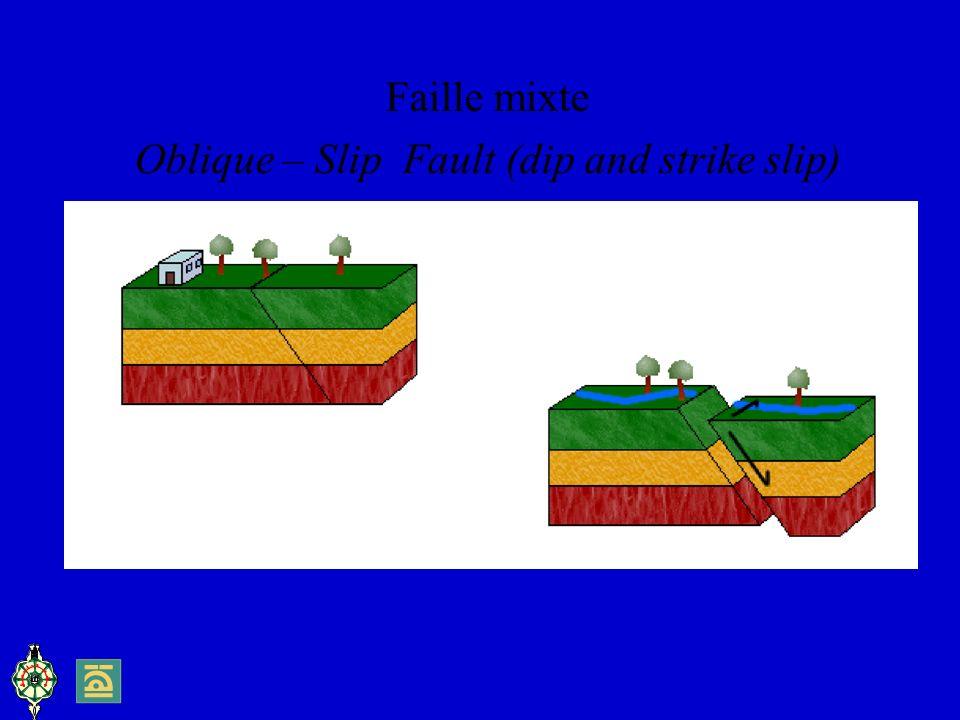 Faille mixte Oblique – Slip Fault (dip and strike slip)