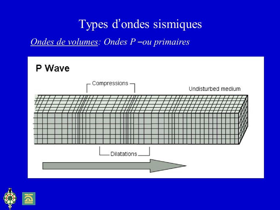 Types d ondes sismiques Ondes de volumes: Ondes P – ou primaires