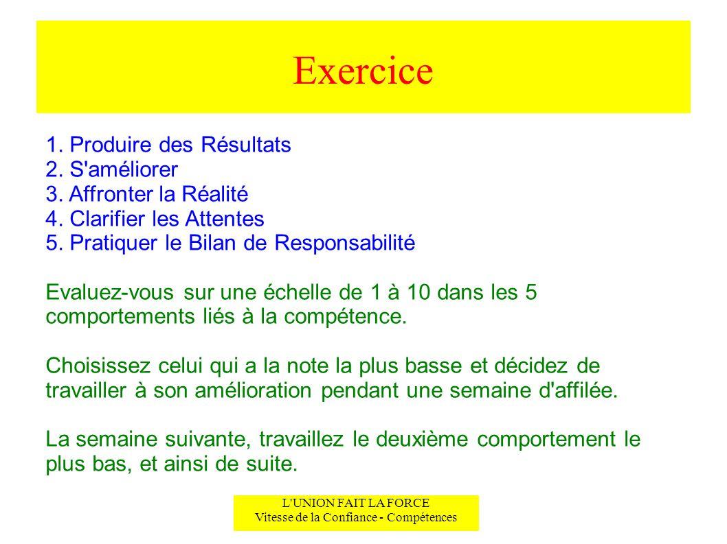 Exercice L'UNION FAIT LA FORCE Vitesse de la Confiance - Compétences 1. Produire des Résultats 2. S'améliorer 3. Affronter la Réalité 4. Clarifier les