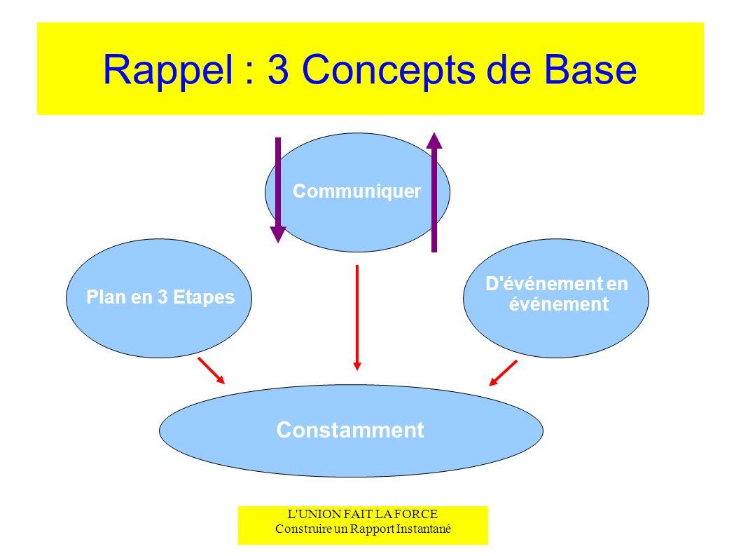 Rappel : 3 Concepts de Base L'UNION FAIT LA FORCE Construire un Rapport Instantané Plan en 3 Etapes Communiquer D'événement en événement Constamment