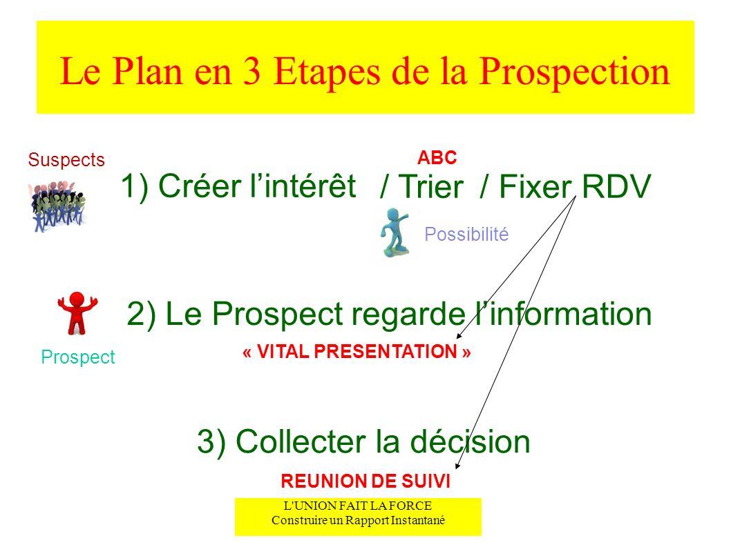 Le Plan en 3 Etapes de la Prospection Suspects / Trier/ Fixer RDV 1) Créer lintérêt Possibilité 2) Le Prospect regarde linformation 3) Collecter la dé