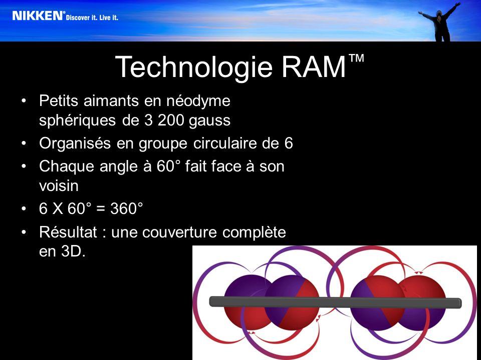 Technologie RAM Petits aimants en néodyme sphériques de 3 200 gauss Organisés en groupe circulaire de 6 Chaque angle à 60° fait face à son voisin 6 X 60° = 360° Résultat : une couverture complète en 3D.