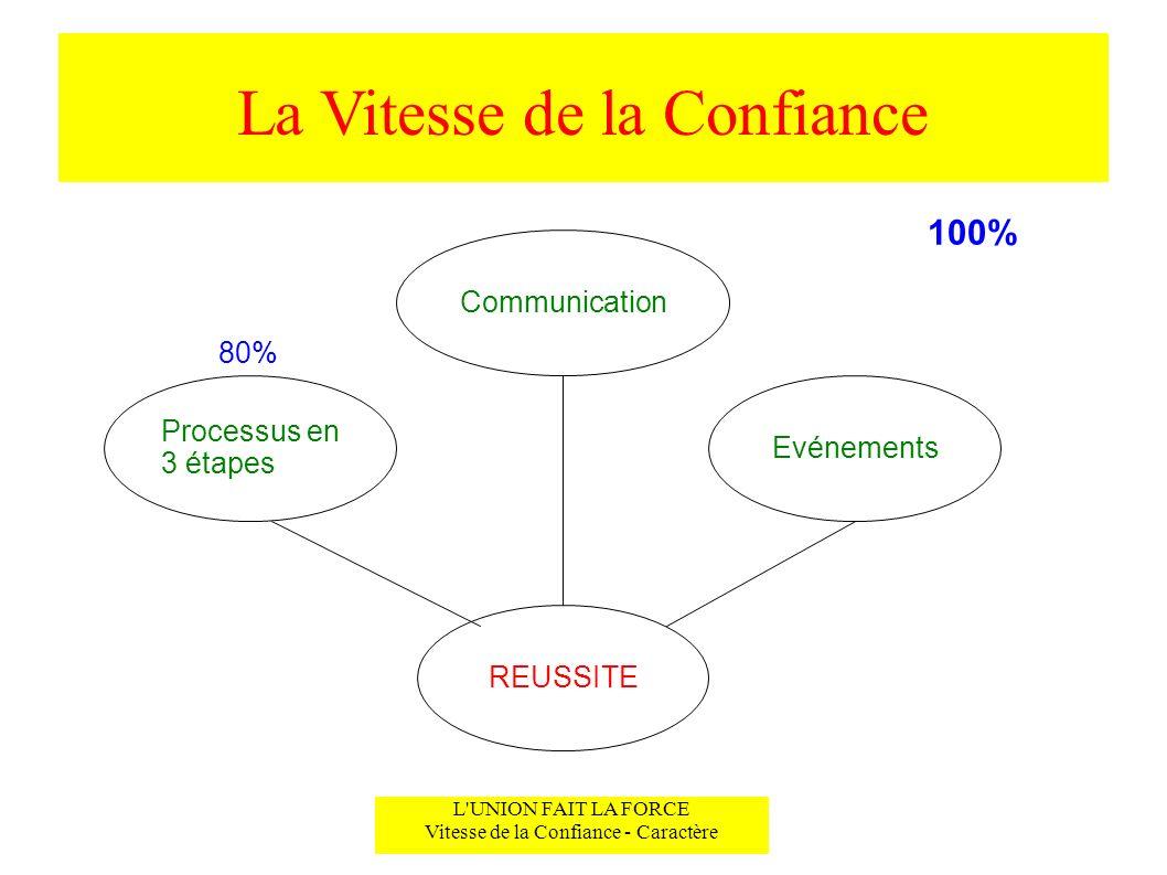 La Vitesse de la Confiance L'UNION FAIT LA FORCE Vitesse de la Confiance - Caractère Communication Evénements Processus en 3 étapes REUSSITE 80% 100%