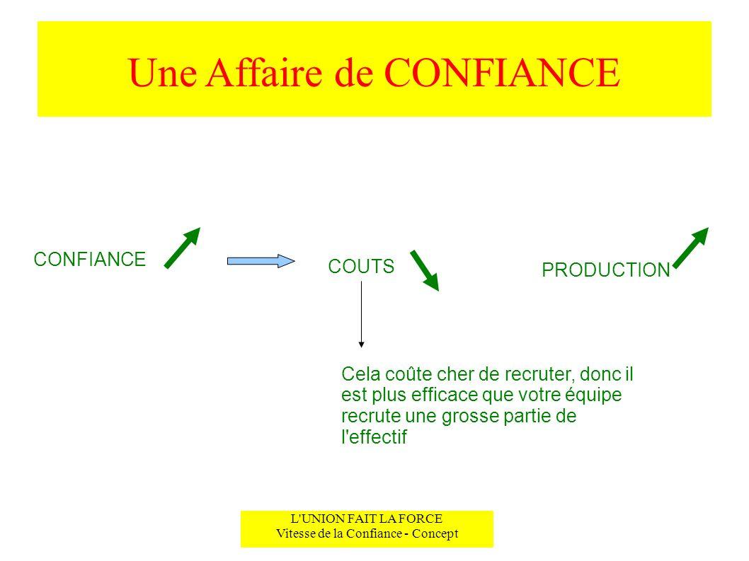 Une Affaire de CONFIANCE L'UNION FAIT LA FORCE Vitesse de la Confiance - Concept CONFIANCE COUTS PRODUCTION Cela coûte cher de recruter, donc il est p
