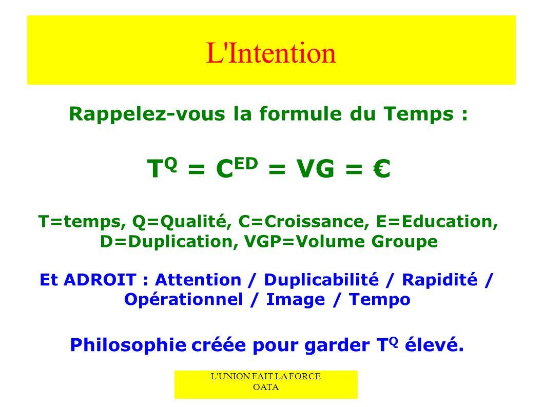 L UNION FAIT LA FORCE Construire un Rapport Instantané L Intention L UNION FAIT LA FORCE OATA Rappelez-vous la formule du Temps : T Q = C ED = VG = T=temps, Q=Qualité, C=Croissance, E=Education, D=Duplication, VGP=Volume Groupe Et ADROIT : Attention / Duplicabilité / Rapidité / Opérationnel / Image / Tempo Philosophie créée pour garder T Q élevé.
