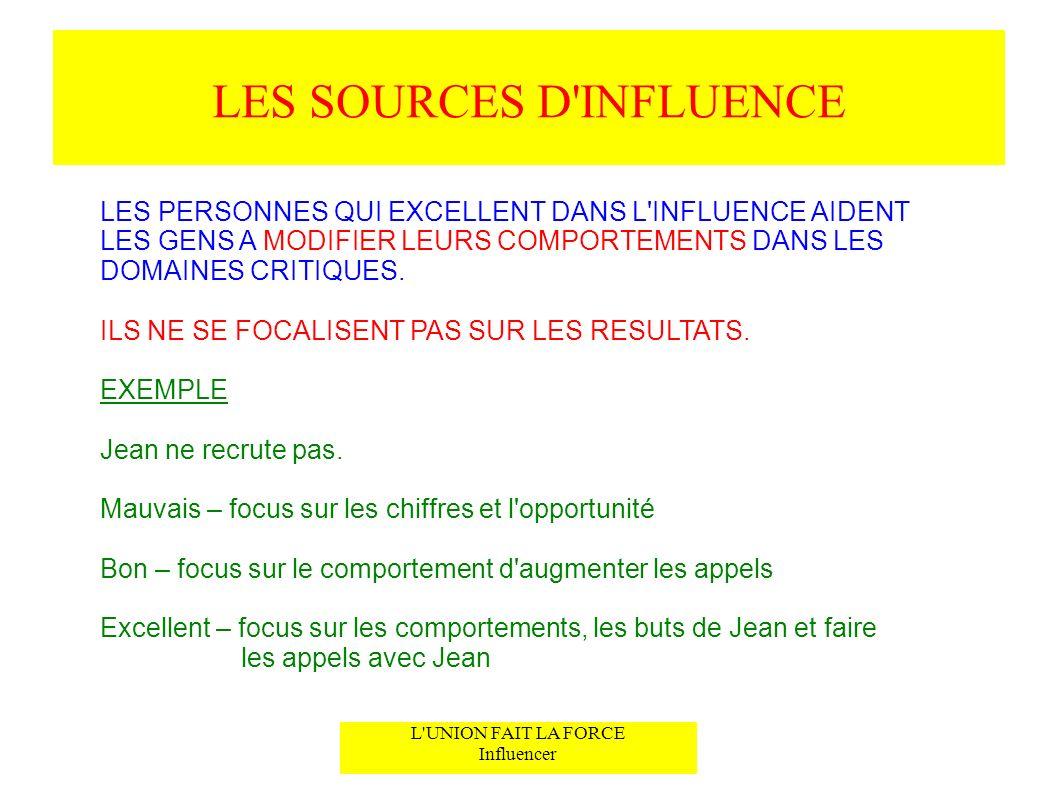 LES SOURCES D'INFLUENCE L'UNION FAIT LA FORCE Influencer LES PERSONNES QUI EXCELLENT DANS L'INFLUENCE AIDENT LES GENS A MODIFIER LEURS COMPORTEMENTS D