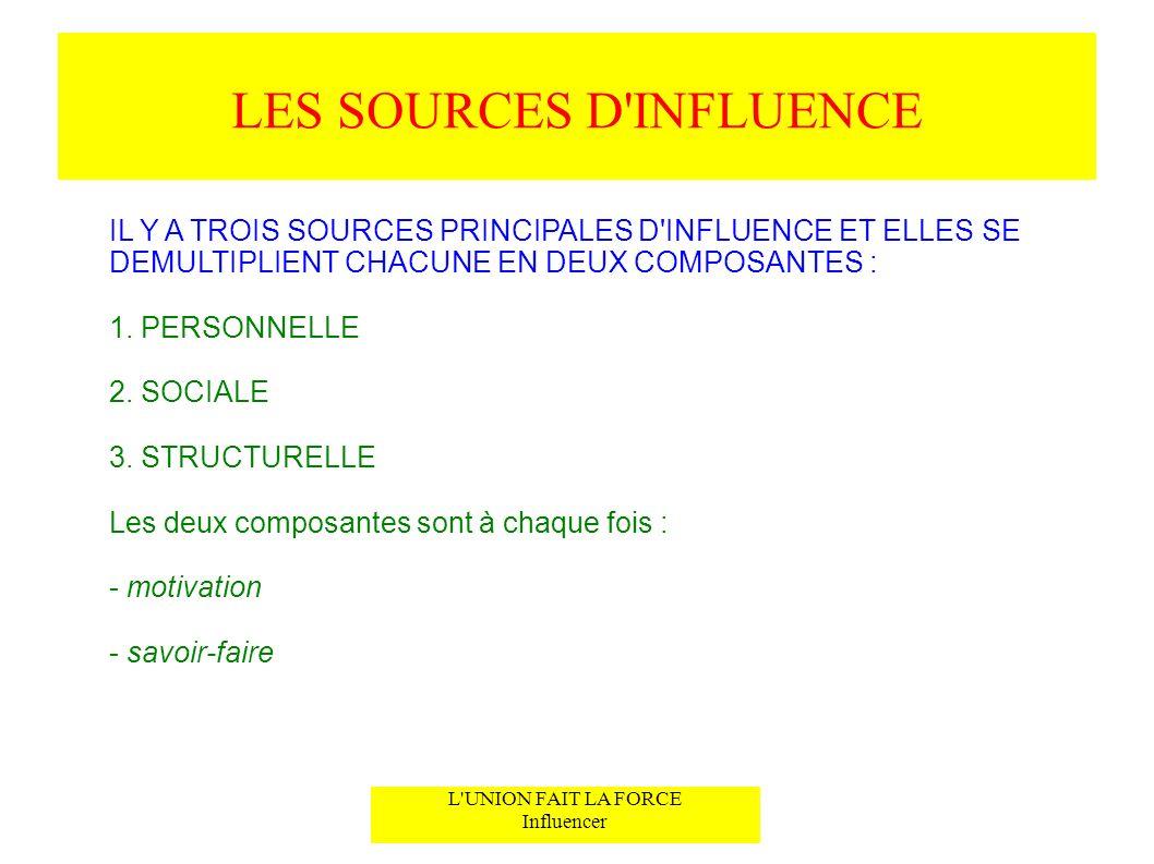 LES SOURCES D'INFLUENCE L'UNION FAIT LA FORCE Influencer IL Y A TROIS SOURCES PRINCIPALES D'INFLUENCE ET ELLES SE DEMULTIPLIENT CHACUNE EN DEUX COMPOS