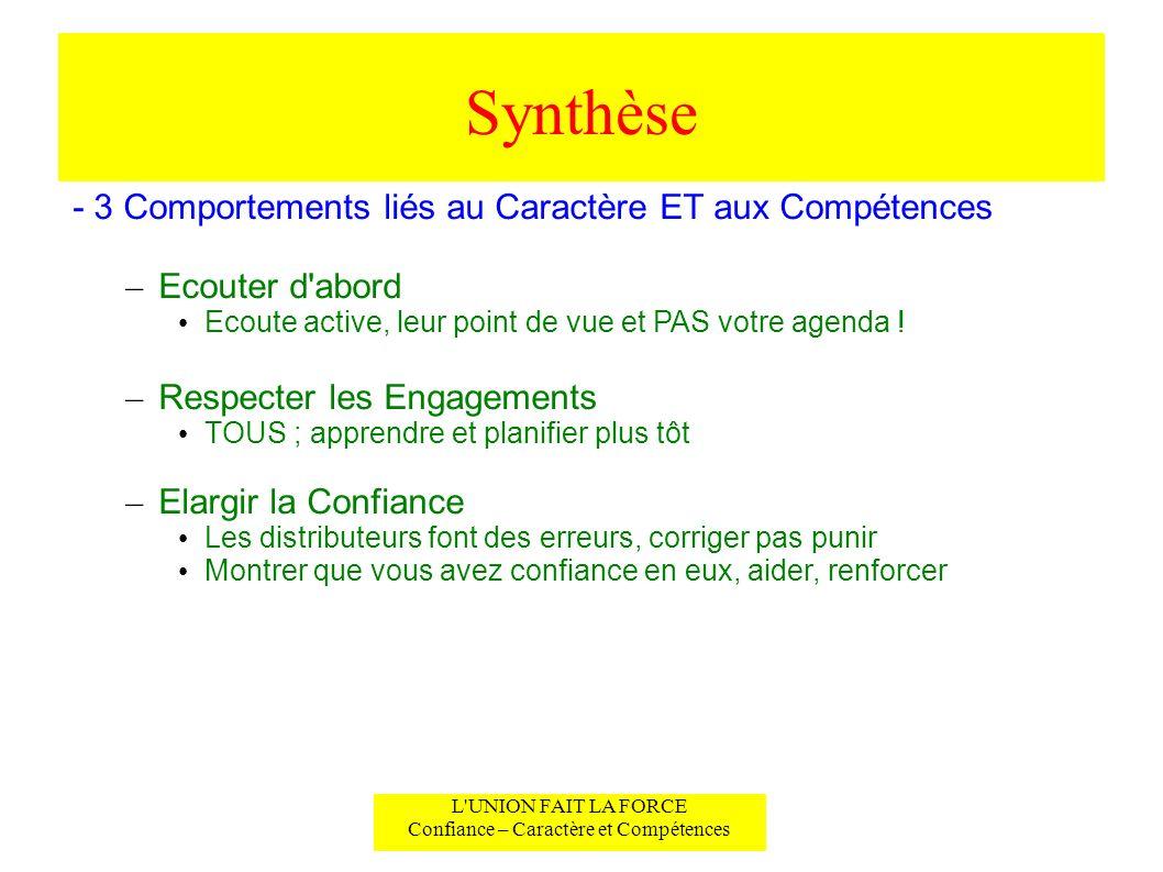 Synthèse L'UNION FAIT LA FORCE Confiance – Caractère et Compétences - 3 Comportements liés au Caractère ET aux Compétences – Ecouter d'abord Ecoute ac