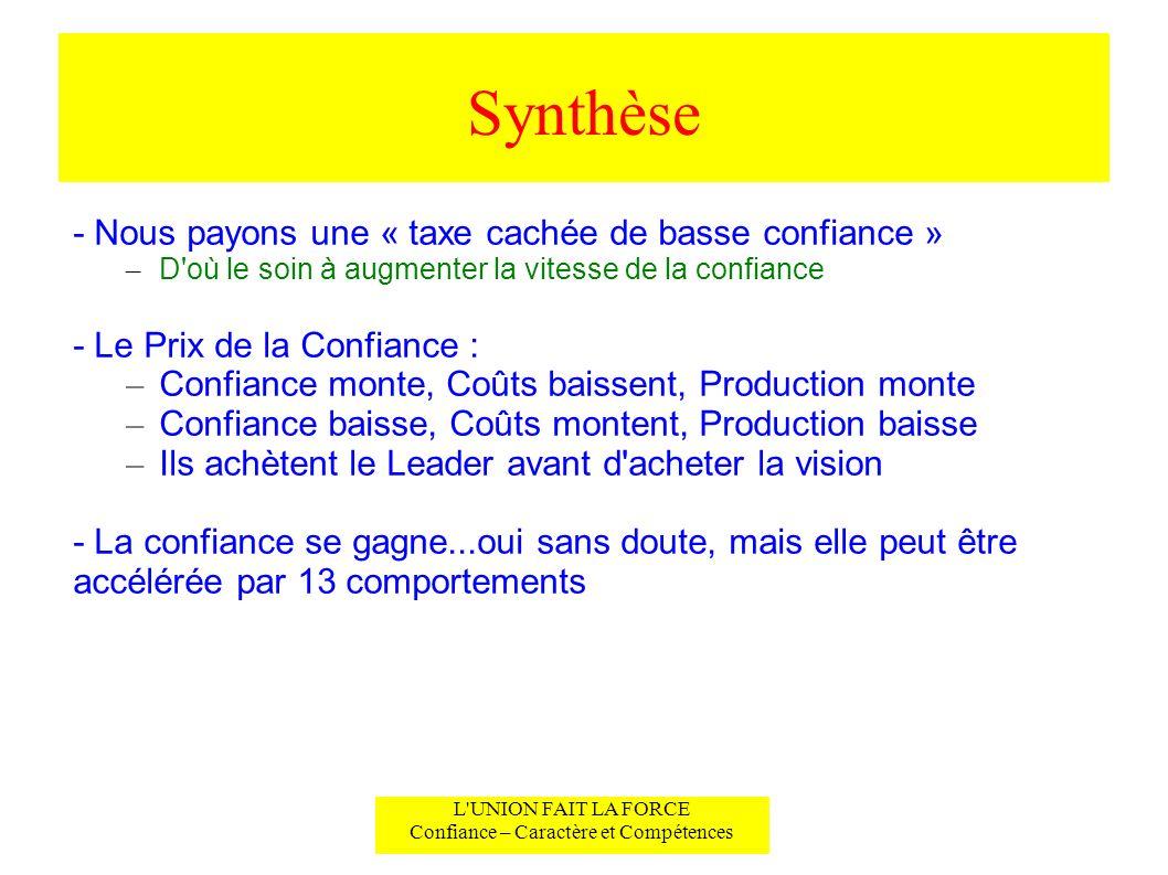 Synthèse L'UNION FAIT LA FORCE Confiance – Caractère et Compétences - Nous payons une « taxe cachée de basse confiance » – D'où le soin à augmenter la