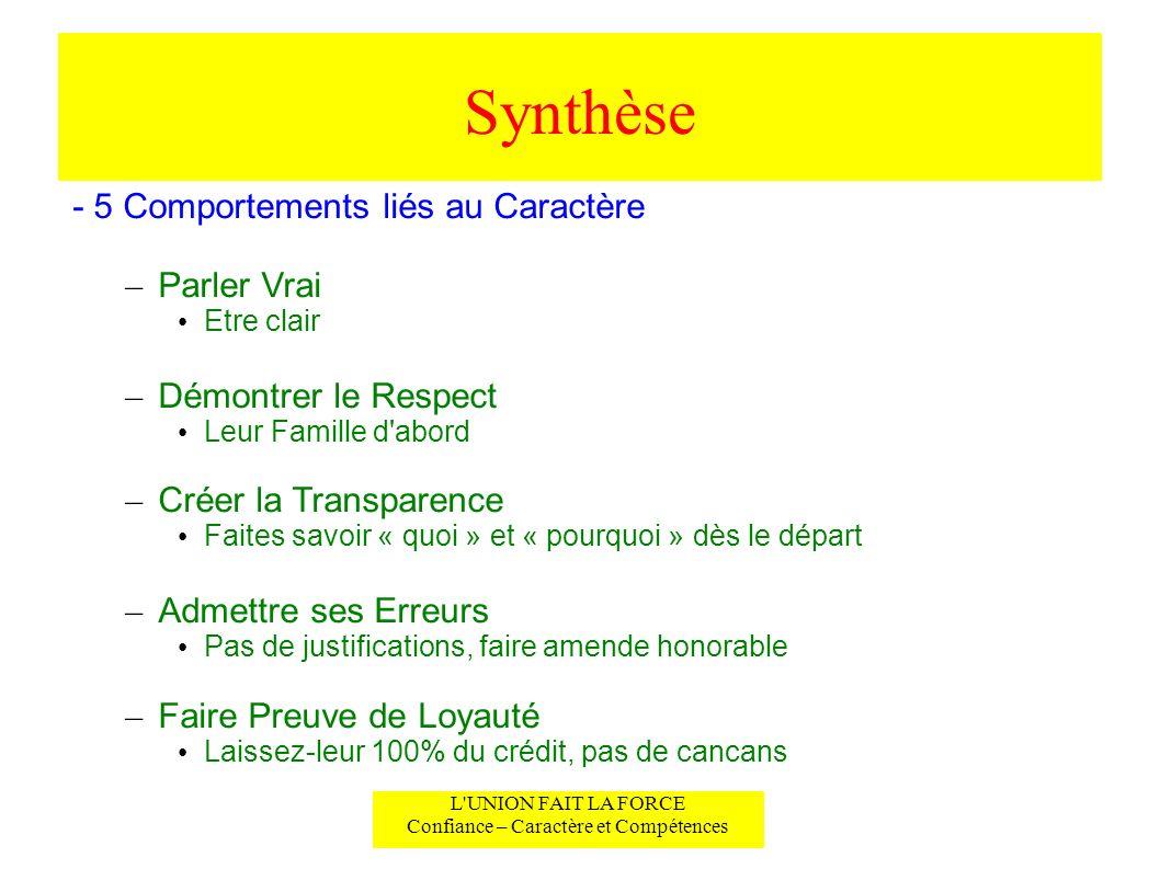 Synthèse L'UNION FAIT LA FORCE Confiance – Caractère et Compétences - 5 Comportements liés au Caractère – Parler Vrai Etre clair – Démontrer le Respec