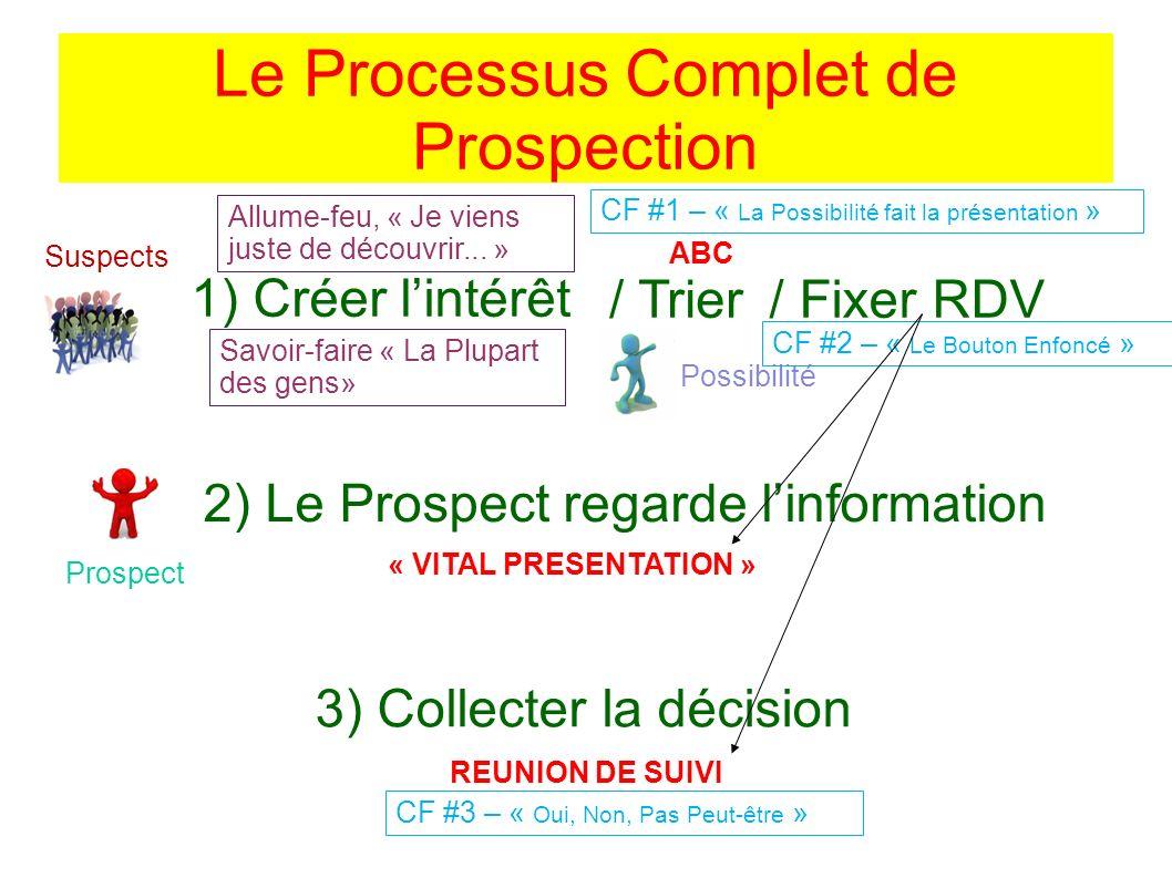 Le Processus Complet de Prospection Suspects / Trier/ Fixer RDV 1) Créer lintérêt Possibilité 2) Le Prospect regarde linformation 3) Collecter la déci