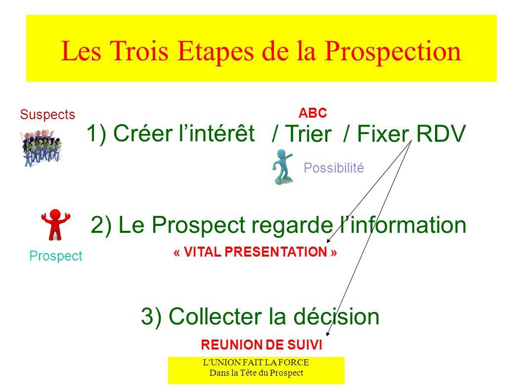 Les Trois Etapes de la Prospection Suspects / Trier/ Fixer RDV 1) Créer lintérêt Possibilité 2) Le Prospect regarde linformation 3) Collecter la décis