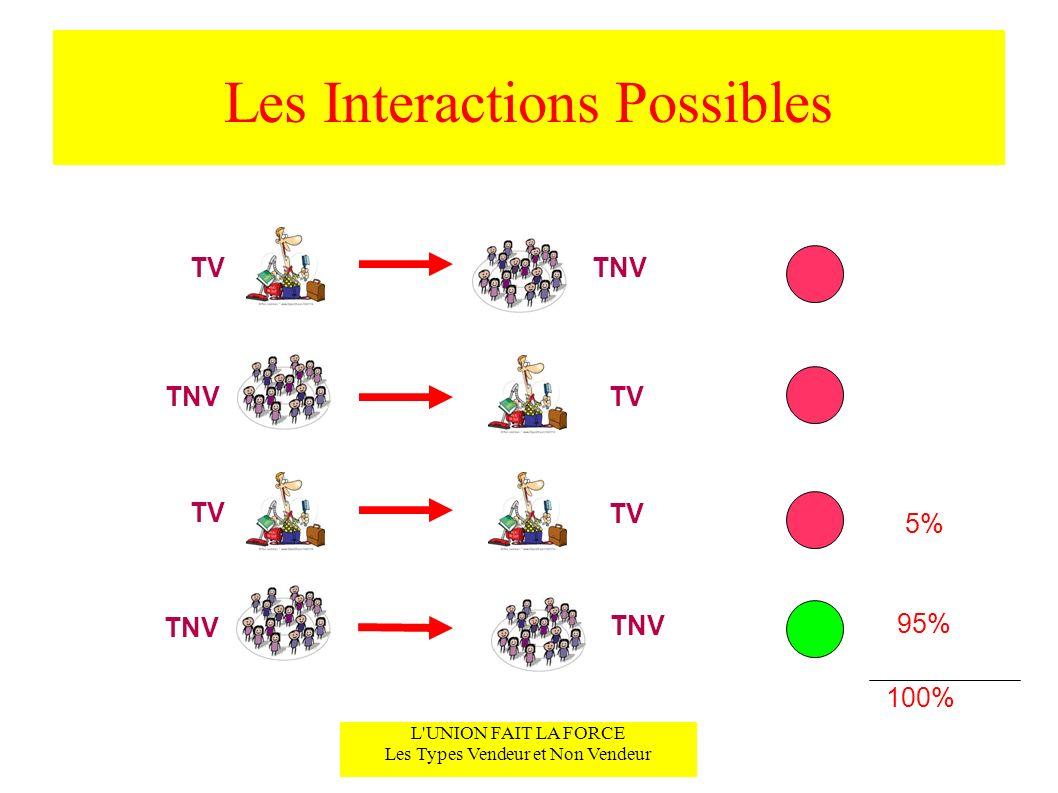 Les Interactions Possibles L'UNION FAIT LA FORCE Les Types Vendeur et Non Vendeur TVTNV TV TNV 95% 5% 100%