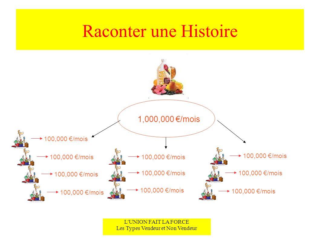 Raconter une Histoire L'UNION FAIT LA FORCE Les Types Vendeur et Non Vendeur 1,000,000 /mois 100,000 /mois