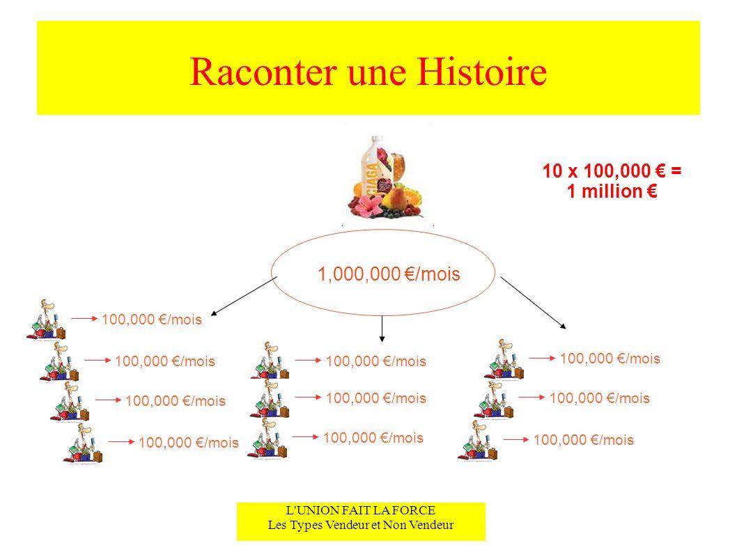 Raconter une Histoire L'UNION FAIT LA FORCE Les Types Vendeur et Non Vendeur 1,000,000 /mois 100,000 /mois 10 x 100,000 = 1 million