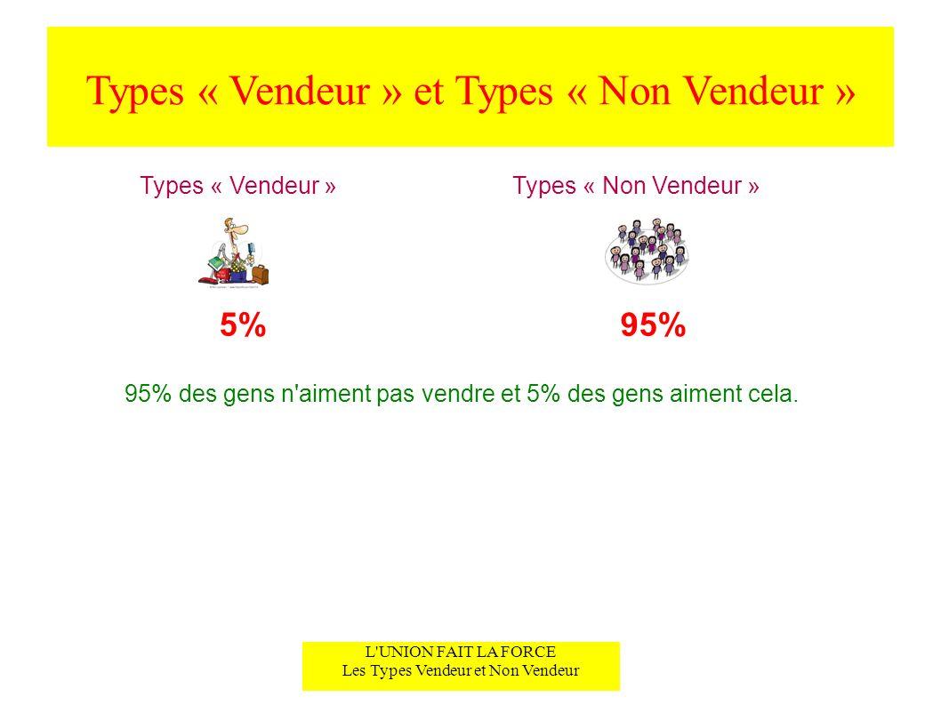 Types « Vendeur » et Types « Non Vendeur » L'UNION FAIT LA FORCE Les Types Vendeur et Non Vendeur Types « Vendeur »Types « Non Vendeur » 5%95% 95% des