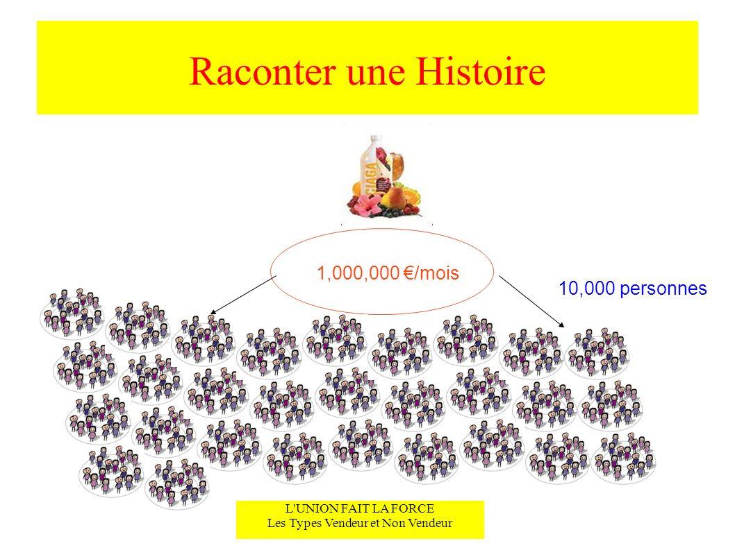Raconter une Histoire L UNION FAIT LA FORCE Les Types Vendeur et Non Vendeur 1,000,000 /mois 10,000 personnes