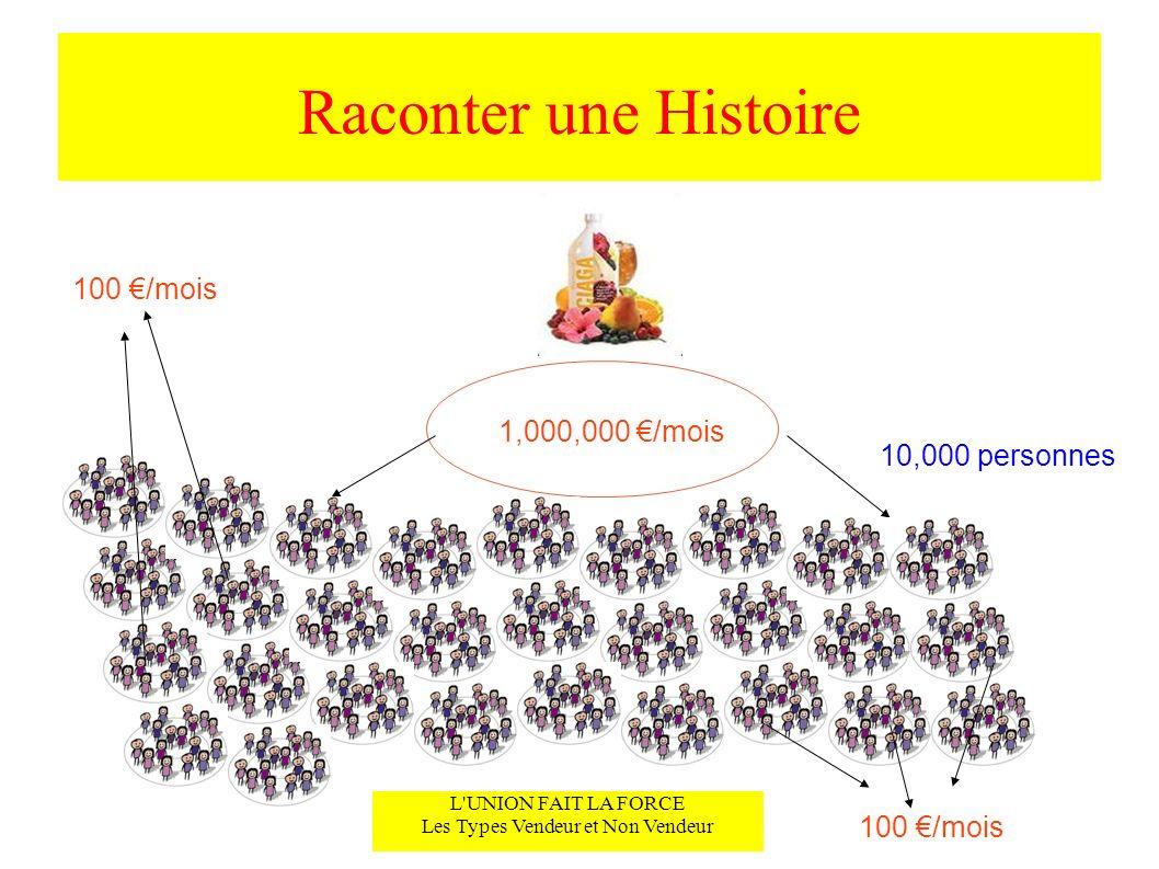 Raconter une Histoire L'UNION FAIT LA FORCE Les Types Vendeur et Non Vendeur 1,000,000 /mois 100 /mois 10,000 personnes