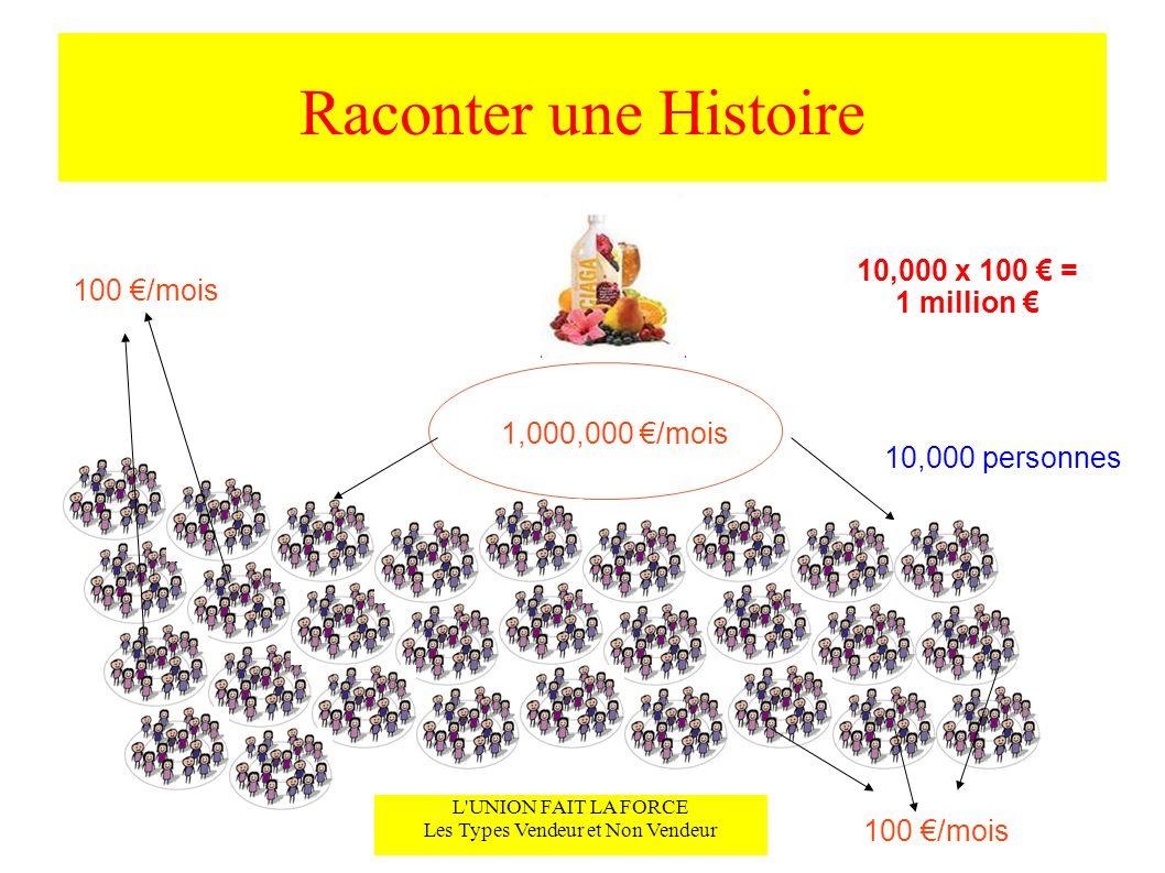 Raconter une Histoire L'UNION FAIT LA FORCE Les Types Vendeur et Non Vendeur 1,000,000 /mois 10,000 x 100 = 1 million 100 /mois 10,000 personnes