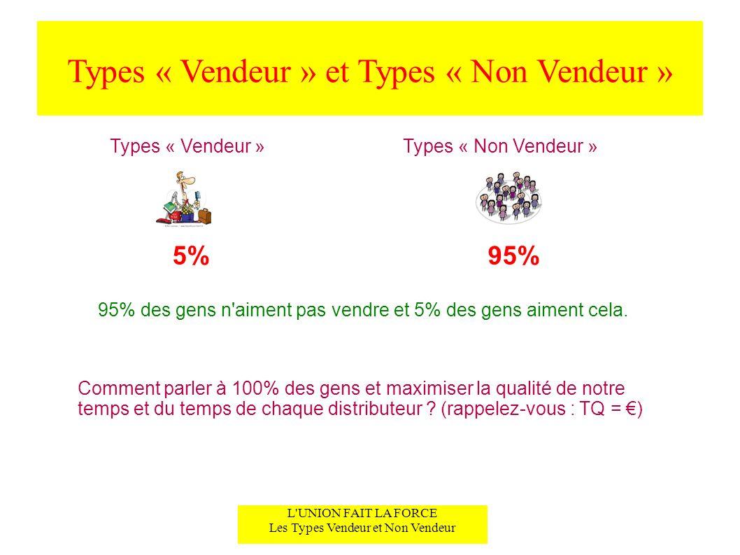 Types « Vendeur » et Types « Non Vendeur » L UNION FAIT LA FORCE Les Types Vendeur et Non Vendeur Types « Vendeur »Types « Non Vendeur » 5%95% 95% des gens n aiment pas vendre et 5% des gens aiment cela.