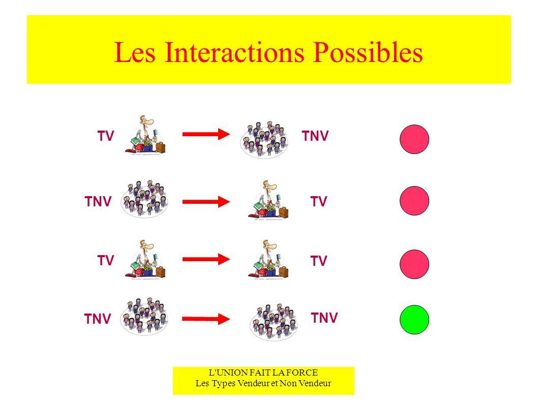 Les Interactions Possibles L'UNION FAIT LA FORCE Les Types Vendeur et Non Vendeur TVTNV TV TNV