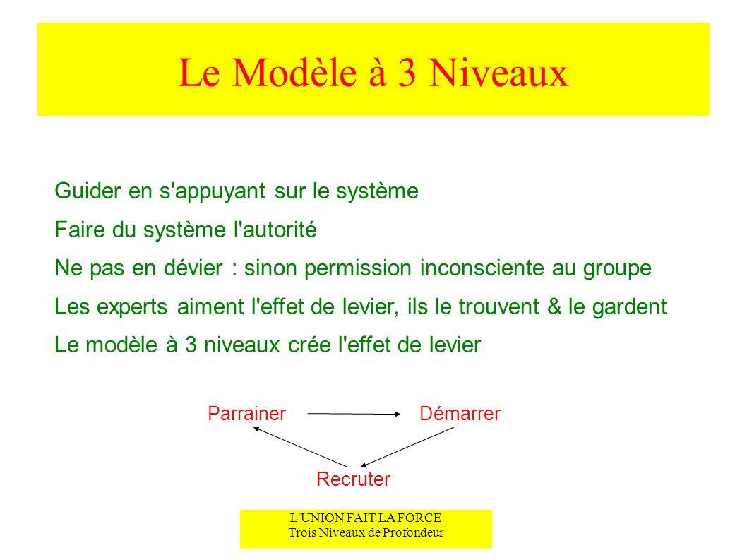 Le Modèle à 3 Niveaux Guider en s'appuyant sur le système Faire du système l'autorité Ne pas en dévier : sinon permission inconsciente au groupe Les e