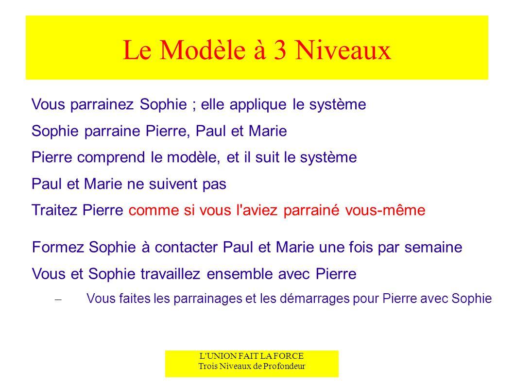 Le Modèle à 3 Niveaux Vous parrainez Sophie ; elle applique le système Sophie parraine Pierre, Paul et Marie Pierre comprend le modèle, et il suit le