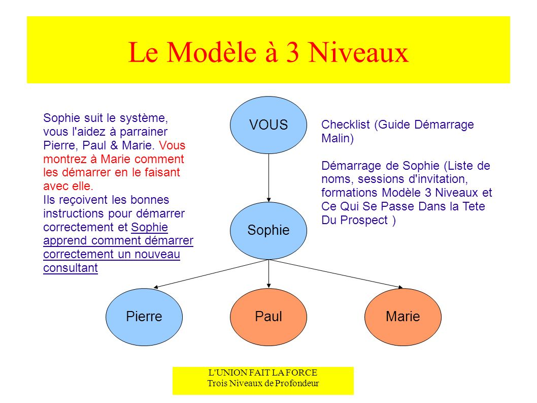 Le Modèle à 3 Niveaux L UNION FAIT LA FORCE Trois Niveaux de Profondeur VOUS Sophie Pierre suit le système => vous le traitez comme si vous l aviez parrainé en direct Clé : Sophie est avec vous pendant que vous montrez à Pierre comment utiliser le système.