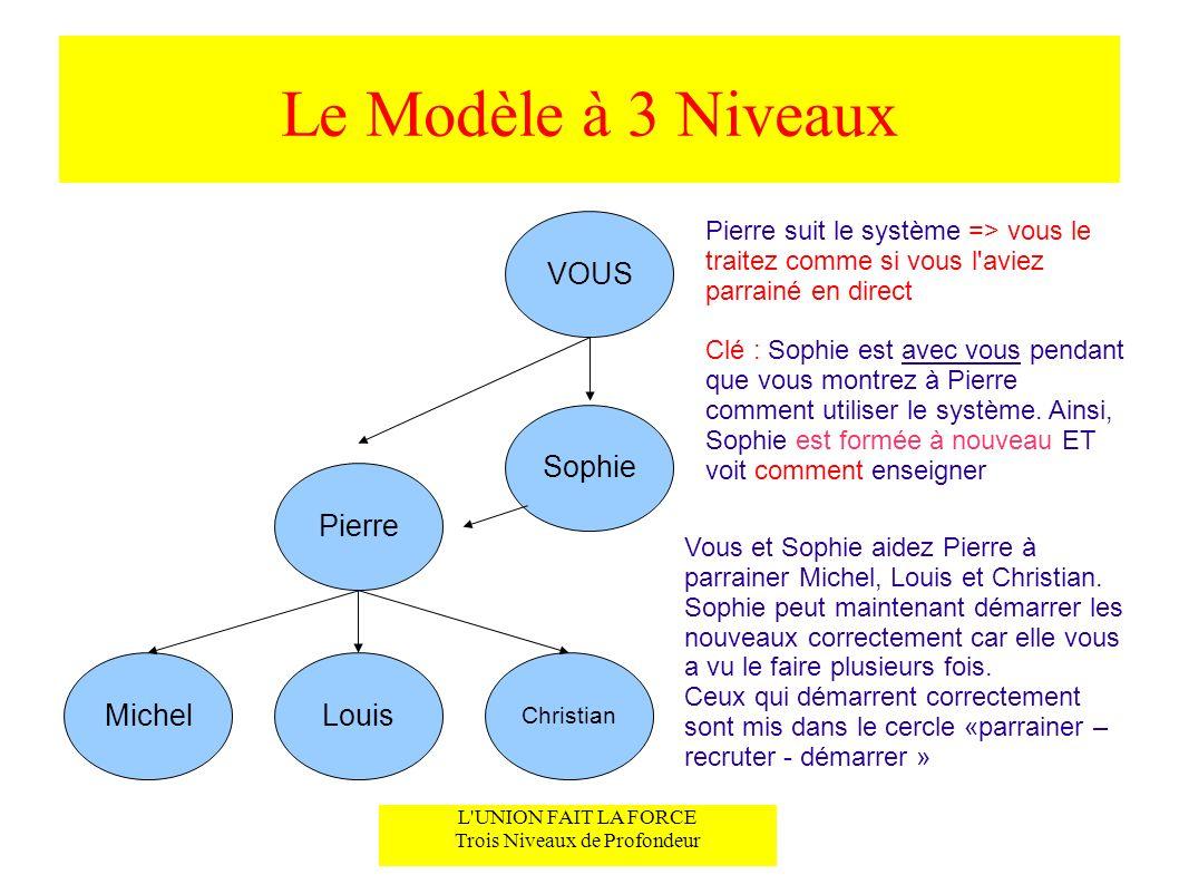 Le Modèle à 3 Niveaux L UNION FAIT LA FORCE Trois Niveaux de Profondeur VOUS Sophie Louis est enseignable et entre dans le système.