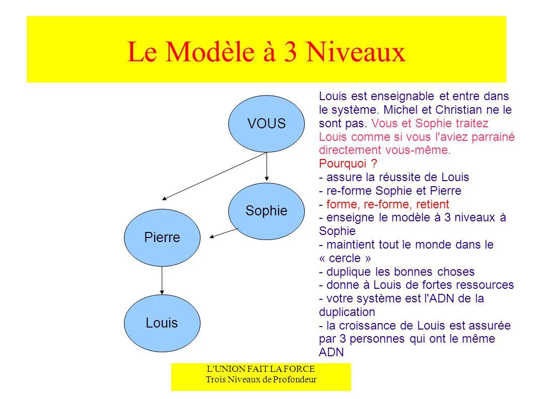 Le Modèle à 3 Niveaux L UNION FAIT LA FORCE Trois Niveaux de Profondeur VOUS Sophie Vous continuez à traiter Louis comme si vous l aviez parrainé en direct, et Pierre et Sophie font la même chose.